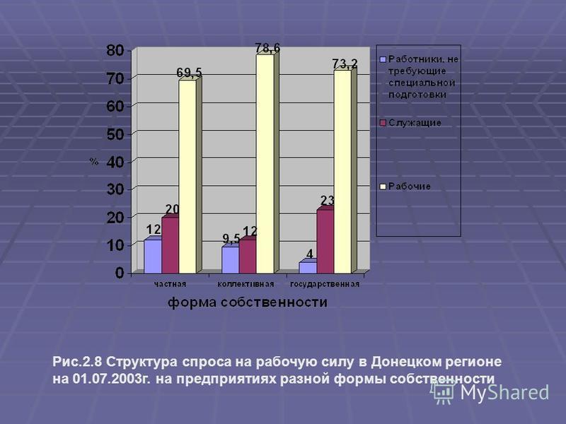 Рис.2.8 Структура спроса на рабочую силу в Донецком регионе на 01.07.2003 г. на предприятиях разной формы собственности