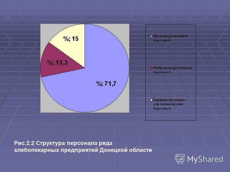 Рис.2.2 Структура персонала ряда хлебопекарных предприятий Донецкой области