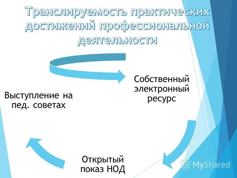 Собственный электронный ресурс Открытый показ НОД Выступление на пед. советах