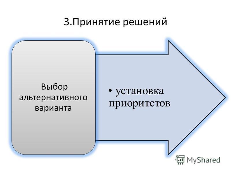 3. Принятие решений установка приоритетов Выбор альтернативного варианта
