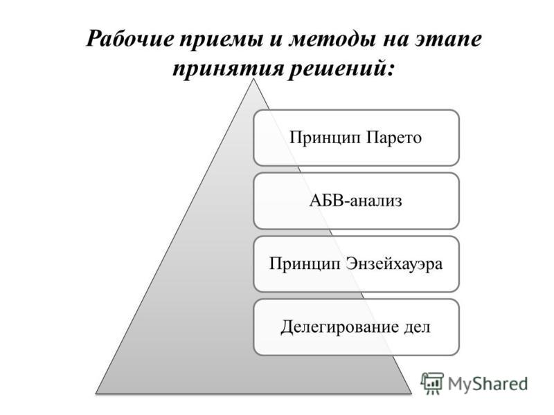 Рабочие приемы и методы на этапе принятия решений: Принцип ПаретоАБВ-анализ Принцип Энзейхауэра Делегирование дел