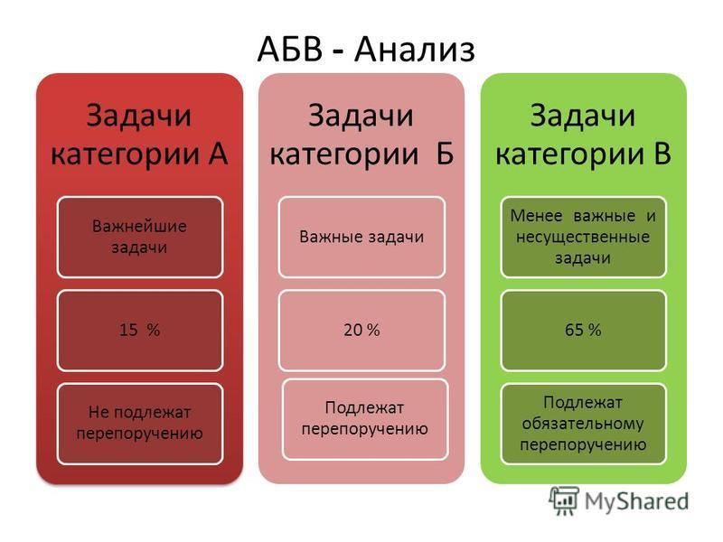 АБВ - Анализ Задачи категории А Важнейшие задачи 15 % Не подлежат перепоручению Задачи категории Б Важные задачи 20 % Подлежат перепоручению Задачи категории В Менее важные и несущественные задачи 65 % Подлежат обязательному перепоручению