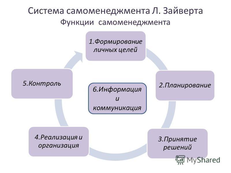 Система самоменеджмента Л. Зайверта Функции самоменеджмента 1. Формирование личных целей 2. Планирование 3. Принятие решений 4. Реализация и организация 5. Контроль 6. Информация и коммуникация