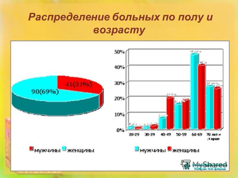 Распределение больных по полу и возрасту