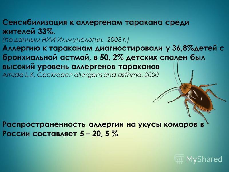 Сенсибилизация к аллергенам таракана среди жителей 33%. (по данным НИИ Иммунологии, 2003 г.) Аллергию к тараканам диагностировали у 36,8%детей с бронхиальной астмой, в 50, 2% детских спален был высокий уровень аллергенов тараканов Arruda L.K. Cockroa