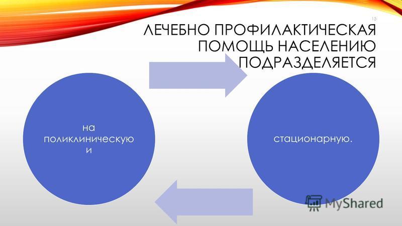 ЛЕЧЕБНО ПРОФИЛАКТИЧЕСКАЯ ПОМОЩЬ НАСЕЛЕНИЮ ПОДРАЗДЕЛЯЕТСЯ на поликлиническую и стационарную. 13