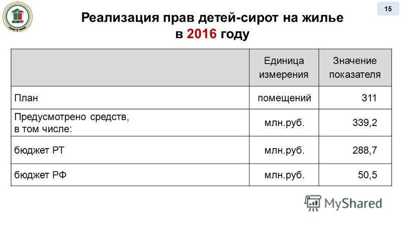 Реализация прав детей-сирот на жилье в 2016 году Единица измерения Значение показателя Планпомещений 311 Предусмотрено средств, в том числе: млн.руб.339,2 бюджет РТмлн.руб.288,7 бюджет РФмлн.руб.50,5 15