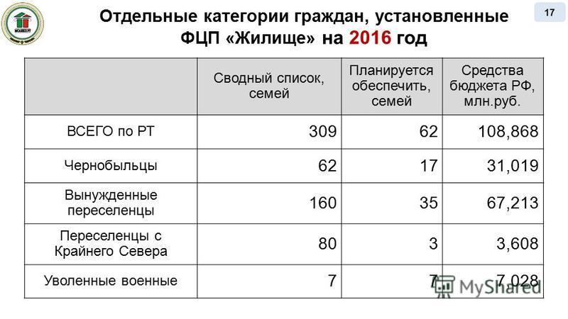 Отдельные категории граждан, установленные ФЦП «Жилище» на 2016 год Сводный список, семей Планируется обеспечить, семей Средства бюджета РФ, млн.руб. ВСЕГО по РТ 30962108,868 Чернобыльцы 621731,019 Вынужденные переселенцы 1603567,213 Переселенцы с Кр