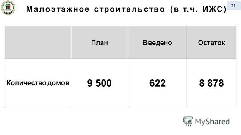 Малоэтажное строительство (в т.ч. ИЖС) План ВведеноОстаток Количество домов 9 5006228 878 21