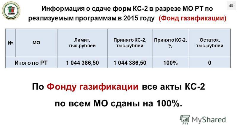 43 МО Лимит, тыс.рублей Принято КС-2, тыс.рублей Принято КС-2, % Остаток, тыс.рублей Итого по РТ 1 044 386,50 100%0 Информация о сдаче форм КС-2 в разрезе МО РТ по реализуемым программам в 2015 году (Фонд газификации) По Фонду газификации все акты КС
