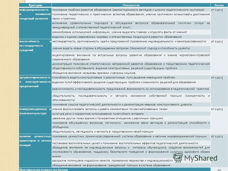 . Критерии ПоказателиБаллы информированность и понимание тенденций развития понимание проблем развития образования (разносторонность взглядов и широта педагогического кругозора)от 0 до 5 понимание теоретических и практических аспектов образования, ум