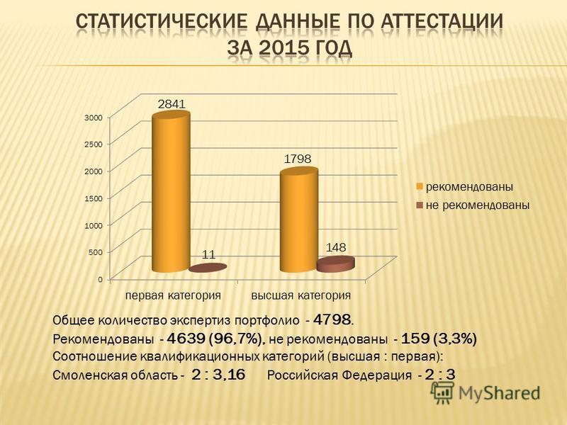 Общее количество экспертиз портфолио - 4798. Рекомендованы - 4639 (96,7%), не рекомендованы - 159 (3,3%) Соотношение квалификационных категорий (высшая : первая): Смоленская область - 2 : 3,16 Российская Федерация - 2 : 3