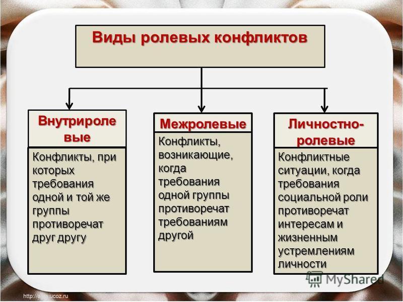 Виды ролевых конфликтов Внутриролевые Межролевые Личностно- ролевые Конфликты, при которых требования одной и той же группы противоречат друг другу Конфликты, возникающие, когда требования одной группы противоречат требованиям другой Конфликтные ситу