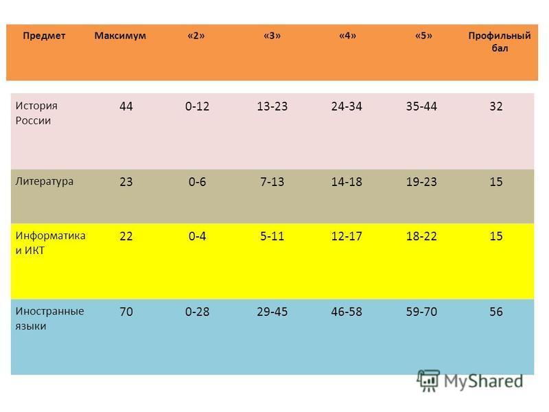 История России 440-1213-2324-3435-4432 Литература 230-67-1314-1819-2315 Информатика и ИКТ 220-45-1112-1718-2215 Иностранные языки 700-2829-4546-5859-7056 Предмет Максимум«2»«3»«4»«5»Профильный бал