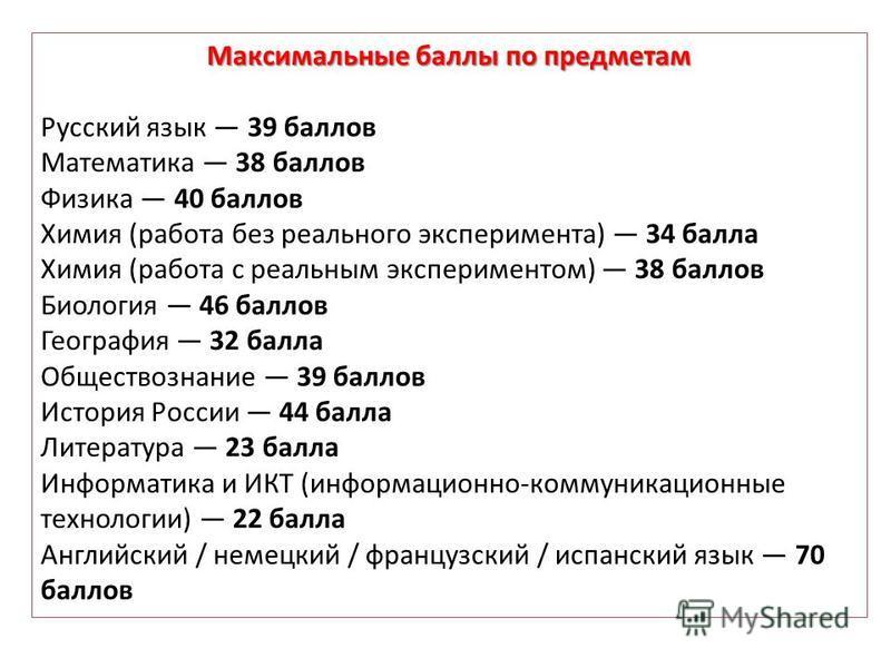 Максимальные баллы по предметам Русский язык 39 баллов Математика 38 баллов Физика 40 баллов Химия (работа без реального эксперимента) 34 балла Химия (работа с реальным экспериментом) 38 баллов Биология 46 баллов География 32 балла Обществознание 39