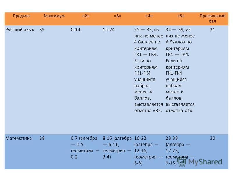 Предмет Максимум«2»«3»«4»«5»Профильный бал Русский язык 390-1415-2425 33, из них не менее 4 баллов по критериям ГК1 ГК4. Если по критериям ГК1-ГК4 учащийся набрал менее 4 баллов, выставляется отметка «3». 34 39, из них не менее 6 баллов по критериям