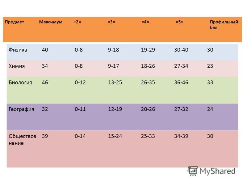 Предмет Максимум«2»«3»«4»«5»Профильный бал Физика 400-89-1819-2930-4030 Химия 340-89-1718-2627-3423 Биология 460-1213-2526-3536-4633 География 320-1112-1920-2627-3224 Обществоз нание 390-1415-2425-3334-3930