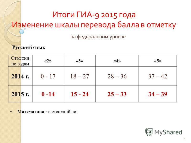 Итоги ГИА -9 2015 года Изменение шкалы перевода балла в отметку Отметки по годам «2»«3»«4»«5» 2014 г.0 - 1718 – 2728 – 3637 – 42 2015 г.0 -1415 - 2425 – 3334 – 39 Математика - изменений нет Русский язык на федеральном уровне 3