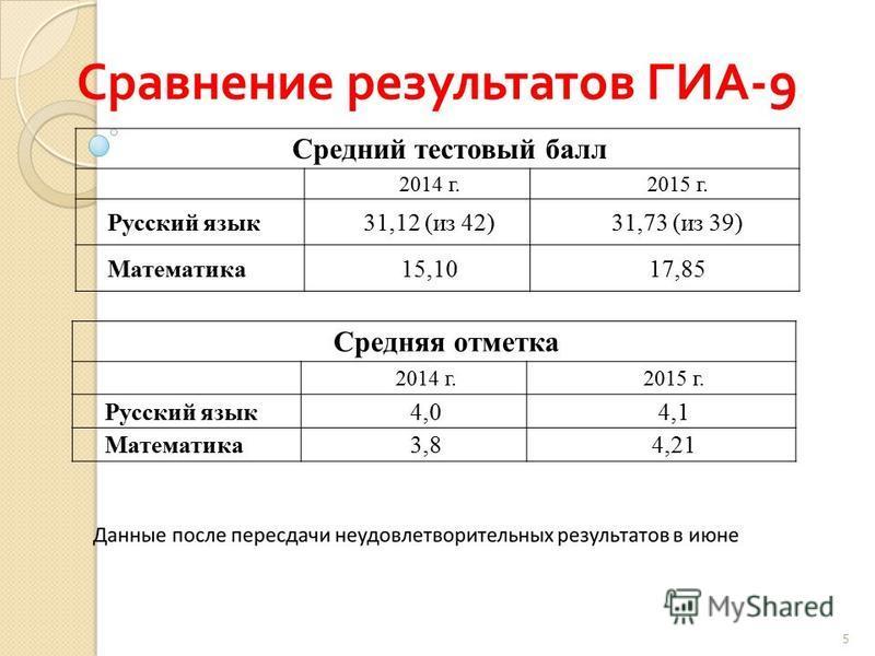 Сравнение результатов ГИА -9 Средний тестовый балл 2014 г.2015 г. Русский язык 31,12 (из 42)31,73 (из 39) Математика 15,1017,85 Средняя отметка 2014 г.2015 г. Русский язык 4,04,1 Математика 3,84,21 5