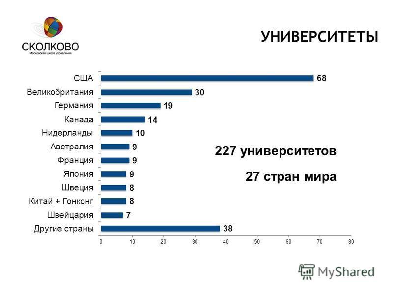 УНИВЕРСИТЕТЫ 227 университетов 27 стран мира