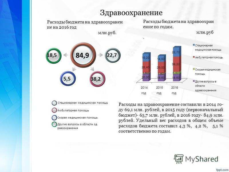 Расходы бюджета на здравоохранение по годам. млн.руб. 84,9 22,7 38,2 18,5 5,5 Расходы бюджета на здравоохранение на 2016 год млн.руб. Стационарная медицинская помощь Амбулаторная помощь Скорая медицинская помощь Другие вопросы в области здравоохранен