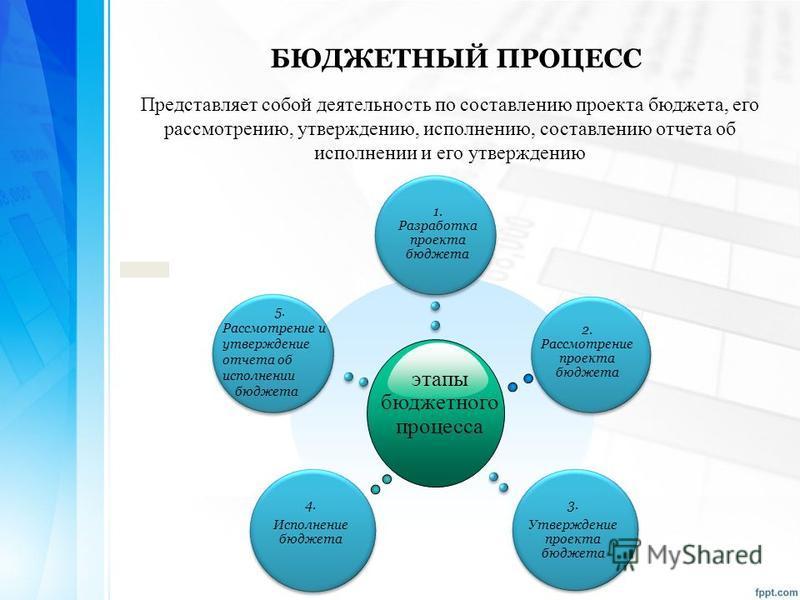 Представляет собой деятельность по составлению проекта бюджета, его рассмотрению, утверждению, исполнению, составлению отчета об исполнении и его утверждению БЮДЖЕТНЫЙ ПРОЦЕСС этапы бюджетного процесса 5. Рассмотрение и утверждение отчета об исполнен