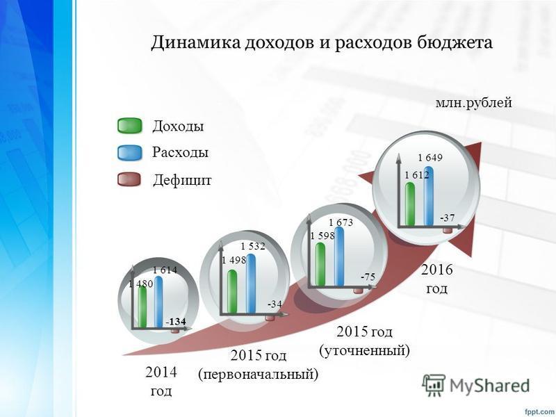 Доходы Расходы Дефицит 2014 год 2015 год (первоначальный) 2016 год 1 598 1 673 -75 1 649 -37 1 614 -134 1 480 1 498 1 532 -34 2015 год (уточненный) 1 612 Динамика доходов и расходов бюджета млн.рублей