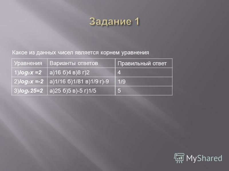 Уравнения Варианты ответов 1)log 2 x =2 а)16 б)4 в)8 г)2 2)log 3 x =-2a)1/16 б)1/81 в)1/9 г)-9 3)log x 25=2 а)25 б)5 в)-5 г)1/5 Правильный ответ 4 1/9 5 Какое из данных чисел является корнем уравнения
