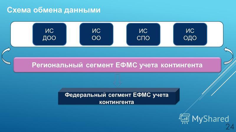 ИС ОДО Региональный сегмент ЕФМС учета контингента Федеральный сегмент ЕФМС учета контингента Схема обмена данными 24 ИС СПО ИС ОО ИС ДОО