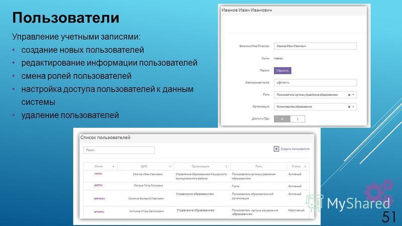 Пользователи Управление учетными записями: создание новых пользователей редактирование информации пользователей смена ролей пользователей настройка доступа пользователей к данным системы удаление пользователей 51