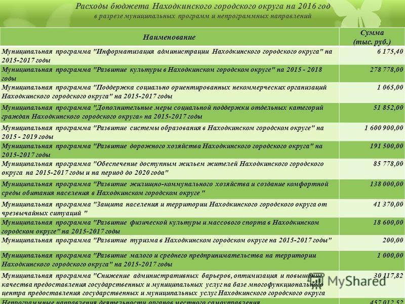 Расходы бюджета Находкинского городского округа на 2016 год в разрезе муниципальных программ и не программных направлений Наименование Сумма (тыс. руб.) Муниципальная программа