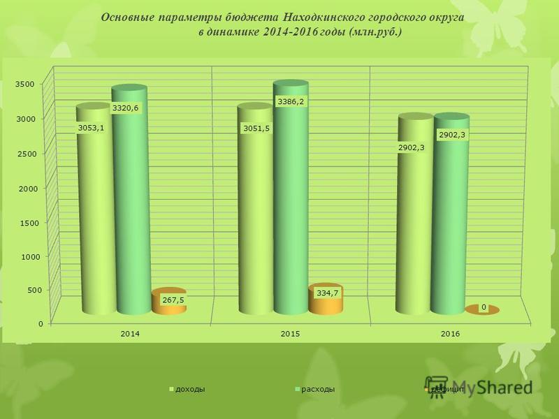 Основные параметры бюджета Находкинского городского округа в динамике 2014-2016 годы (млн.руб.)