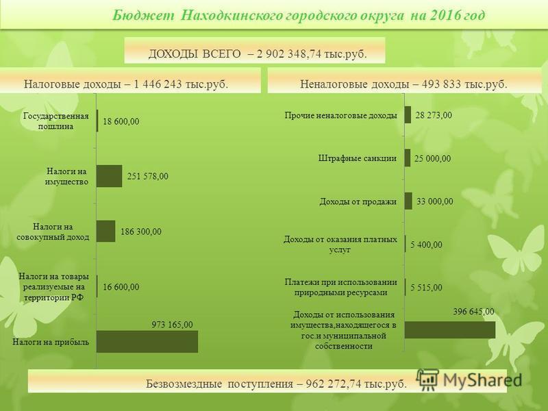 Бюджет Находкинского городского округа на 2016 год Налоговые доходы – 1 446 243 тыс.руб. Неналоговые доходы – 493 833 тыс.руб. ДОХОДЫ ВСЕГО – 2 902 348,74 тыс.руб. Безвозмездные поступления – 962 272,74 тыс.руб.