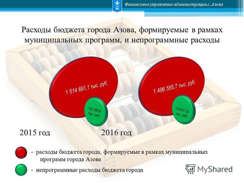 Финансовое управление администрации г. Азова Расходы бюджета города Азова, формируемые в рамках муниципальных программ, и непрограммные расходы 2015 год 2016 год - расходы бюджета города, формируемые в рамках муниципальных программ города Азова - неп