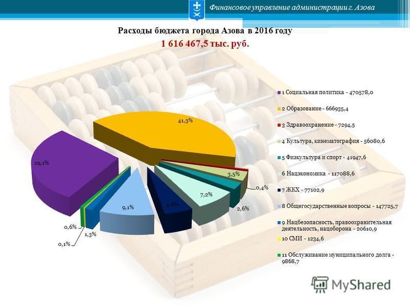 Финансовое управление администрации г. Азова Расходы бюджета города Азова в 2016 году 1 616 467,5 тыс. руб.