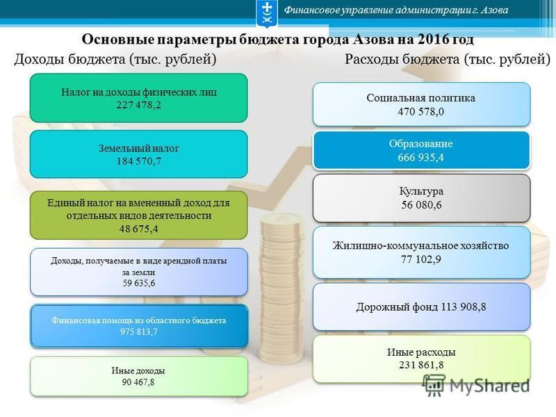 Образование 666 935,4 Образование 666 935,4 Финансовое управление администрации г. Азова Основные параметры бюджета города Азова на 2016 год Доходы бюджета (тыс. рублей)Расходы бюджета (тыс. рублей) Земельный налог 184 570,7 Налог на доходы физически