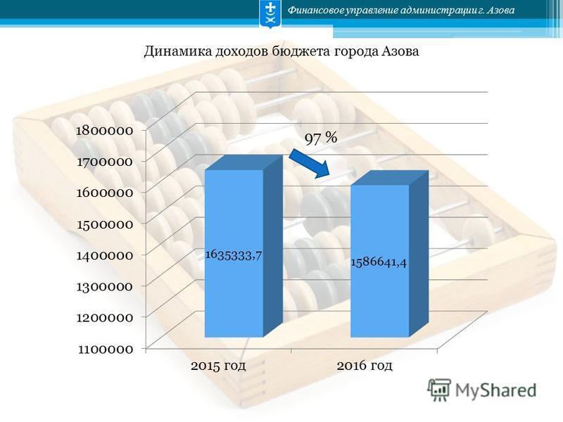 Финансовое управление администрации г. Азова Динамика доходов бюджета города Азова