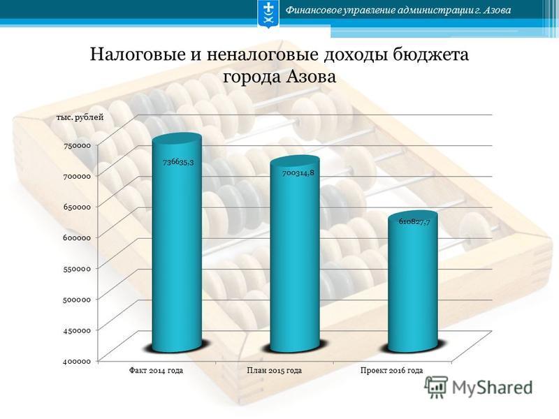 Финансовое управление администрации г. Азова Налоговые и неналоговые доходы бюджета города Азова