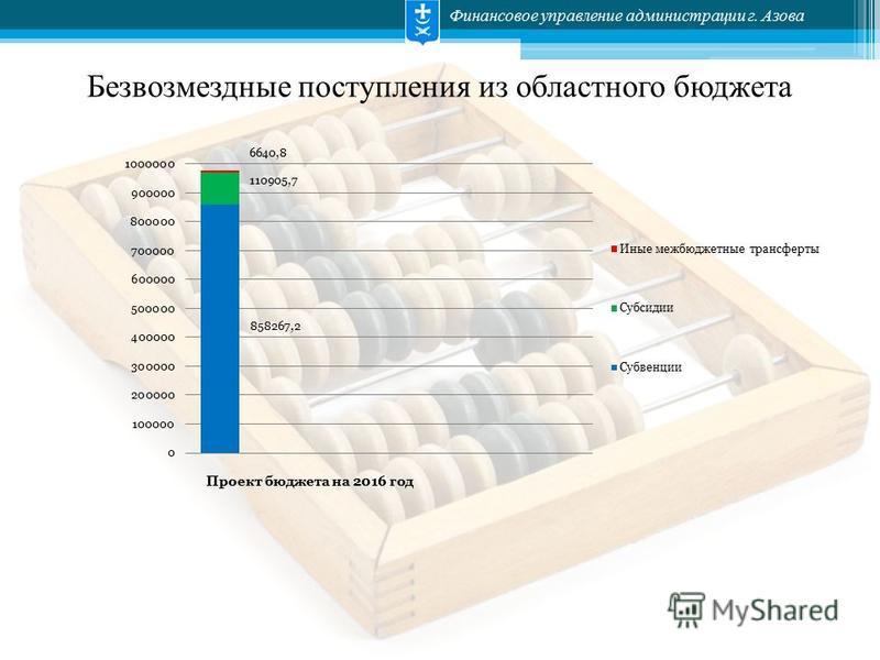 Финансовое управление администрации г. Азова Безвозмездные поступления из областного бюджета