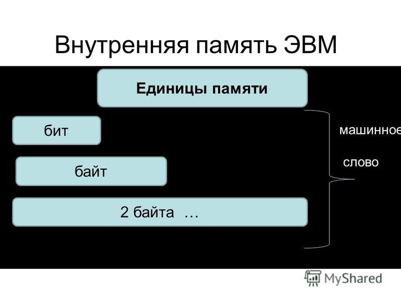 Внутренняя память ЭВМ ма ма мвпвпвавыавыа Единицы памяти бит байт 2 байта … машинное слово