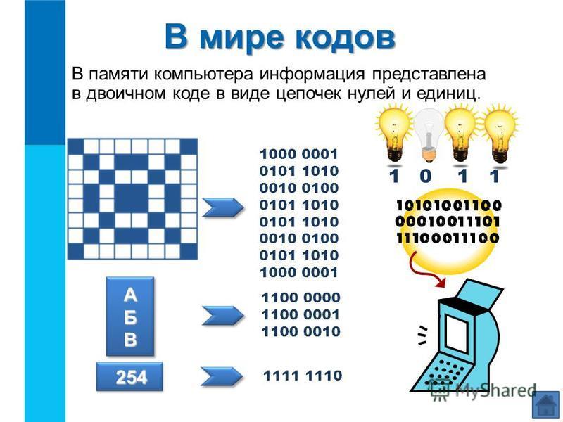 В памяти компьютера информация представлена в двоичном коде в виде цепочек нулей и единиц. В мире кодов АБВ 254 254 1000 0001 0101 1010 0010 0100 0101 1010 0010 0100 0101 1010 1000 0001 1100 0000 1100 0001 1100 0010 1111 1110 1 0 1 1