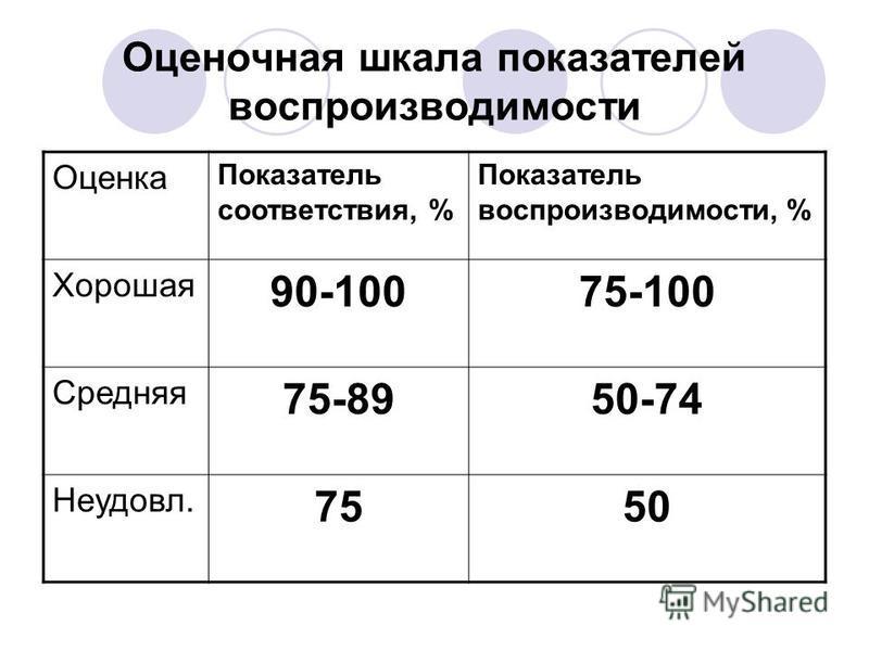 Оценочная шкала показателей воспроизводимости Оценка Показатель соответствия, % Показатель воспроизводимости, % Хорошая 90-10075-100 Средняя 75-8950-74 Неудовл. 7550