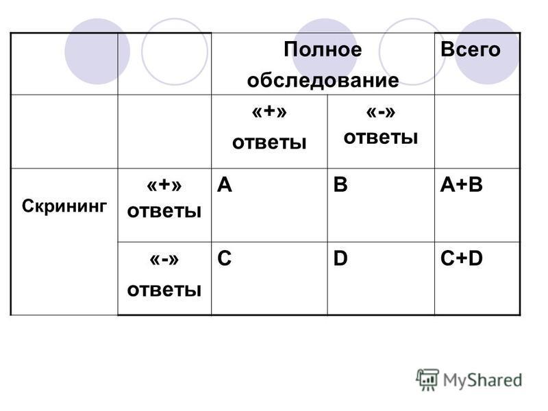 Полное обследование Всего «+» ответы «-» ответы Скрининг «+» ответы ABA+B «-» ответы CDC+D