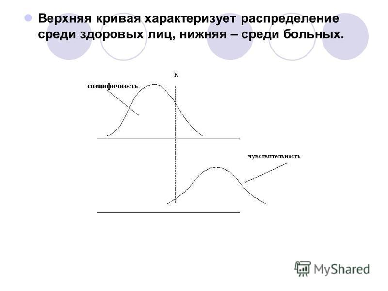 Верхняя кривая характеризует распределение среди здоровых лиц, нижняя – среди больных.