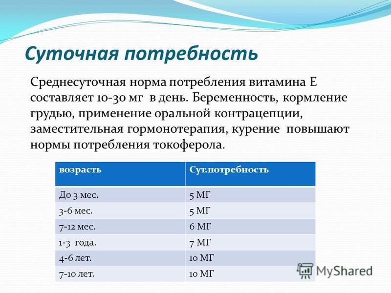 Суточная потребность Среднесуточная норма потребления витамина Е составляет 10-30 мг в день. Беременность, кормление грудью, применение оральной контрацепции, заместительная гормонотерапия, курение повышают нормы потребления токоферола. возрасть Сут.