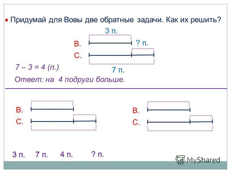 Придумай для Вовы две обратные задачи. Как их решить? В. С. В. С. 7 – 3 = 4 (п.) Ответ: на 4 подруги больше. В. С. 7 п. 3 п. ? п. 7 п. 3 п. ? п. 4 п. 7 п. 3 п. ? п. 4 п.