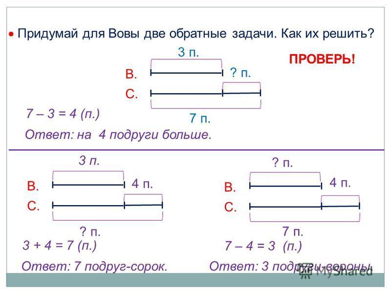 Придумай для Вовы две обратные задачи. Как их решить? В. С. В. С. 7 – 3 = 4 (п.) Ответ: на 4 подруги больше. В. С. 7 п. 3 п. ? п. 4 п. 7 п. 3 п. ? п. 4 п. ПРОВЕРЬ! 3 + 4 = 7 (п.) Ответ: 7 подруг-сорок.Ответ: 3 подруги-вороны. 7 – 4 = 3 (п.)