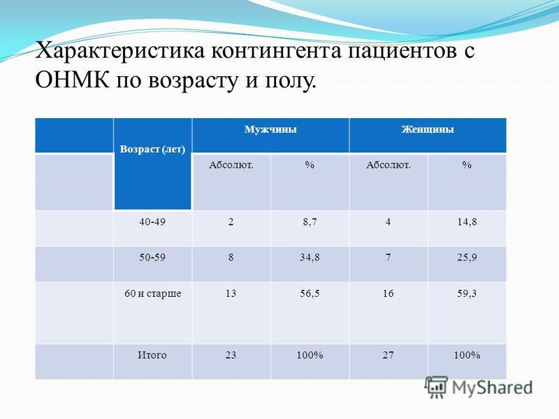 Характеристика контингента пациентов с ОНМК по возрасту и полу. Возраст (лет) Мужчины Женщины Абсолют.% % 40-4928,7414,8 50-59834,8725,9 60 и старше 1356,51659,3 Итого 23100%27100%
