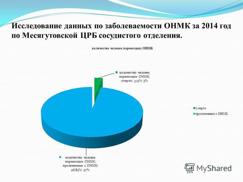 Исследование данных по заболеваемости ОНМК за 2014 год по Месягутовской ЦРБ сосудистого отделения.