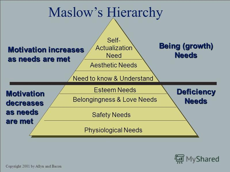 Copyright 2001 by Allyn and Bacon Deficiency needs Survival Pre-requisite Survival Safety Belonging Self-esteem Being needs Endlessly renewed Whole person Intellect / achievement Aesthetics Self-actualization Maslows Hierarchy